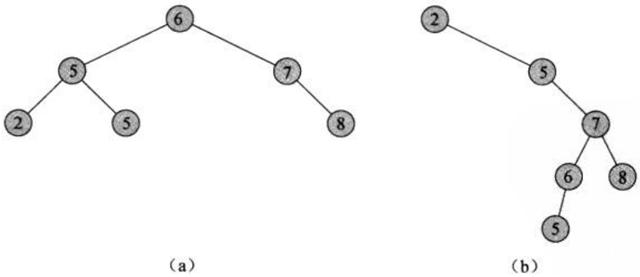 二叉查找树_frostime的博客-CSDN博客