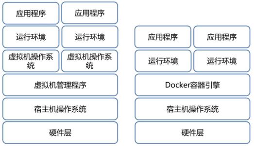 Docker对比图