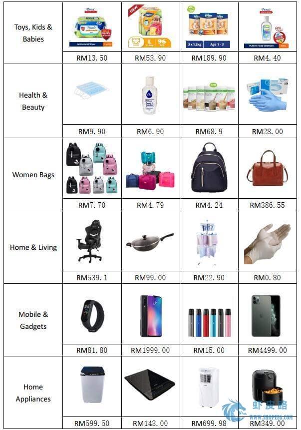 Shopee虾皮马来站20年3月第4周市场周报-虾皮路