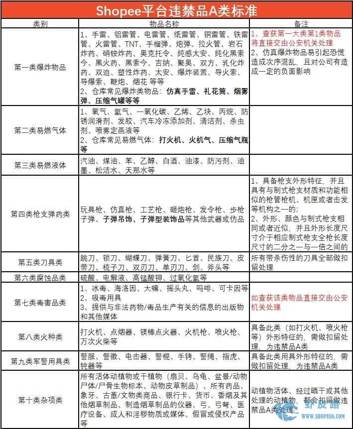 Shopee虾皮平台有哪些不能运送的?违禁品分类标准介绍-虾皮路
