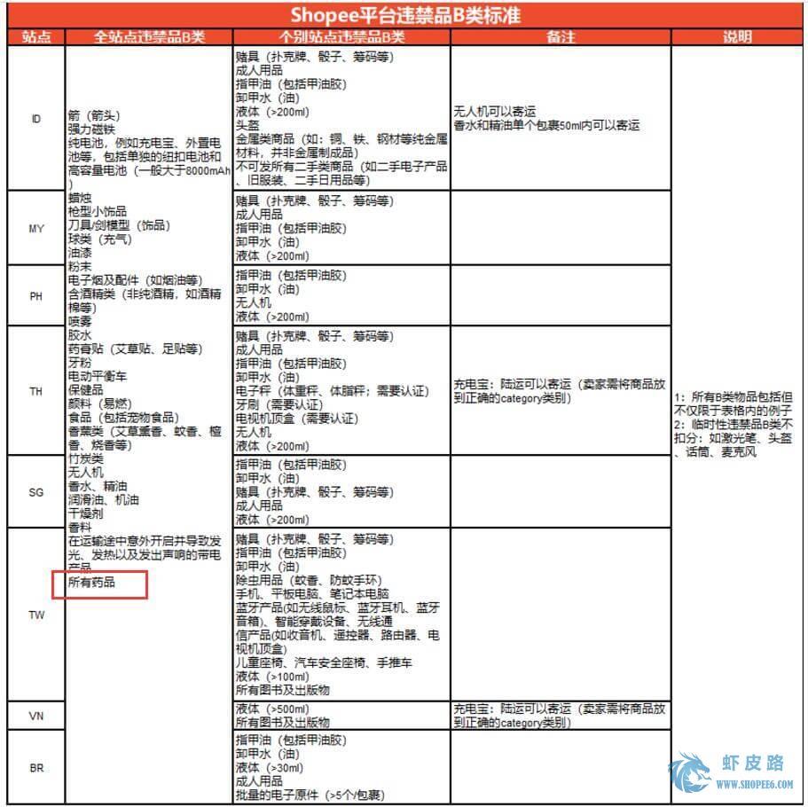 Shopee虾皮平台药品能不能卖?已列入违禁品B类标准-虾皮路