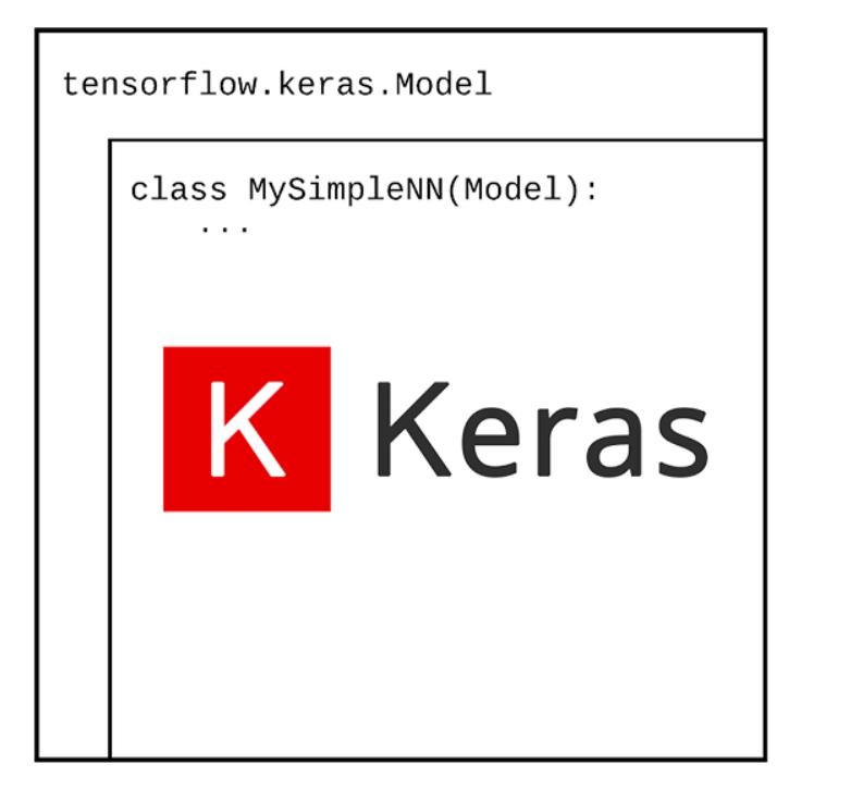 Model subclassing