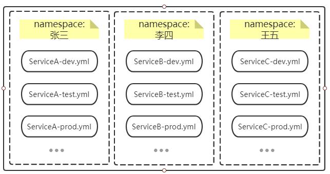 多租户namespace