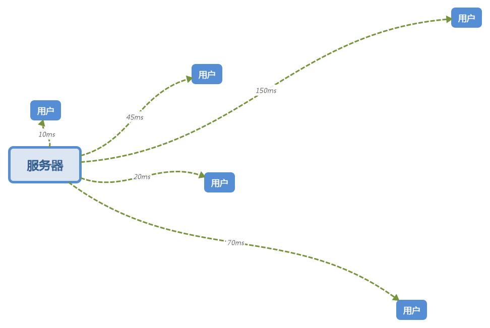[简单科普]CDN的作用和工作方式-小李子的blog