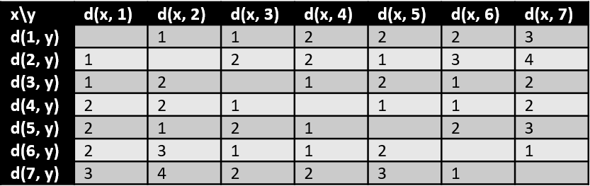 Distance in a graph - example - table