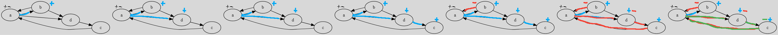 Example 1 - super-connected algorithm