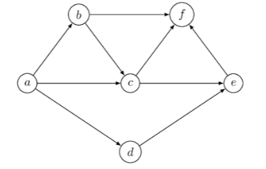 Exercise 2 - graph