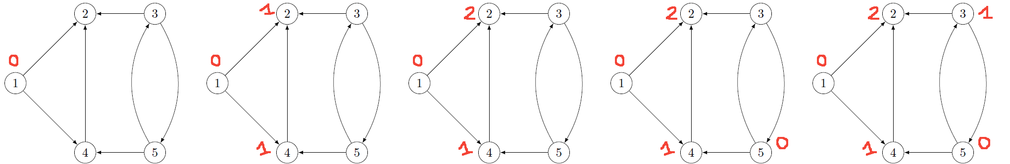 Example 2 - solution