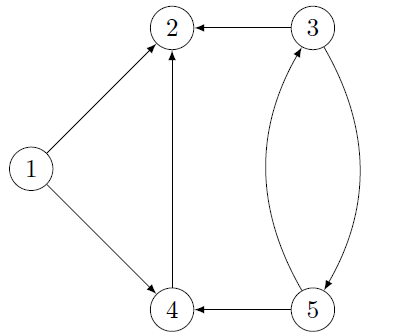 Example 2 - graph