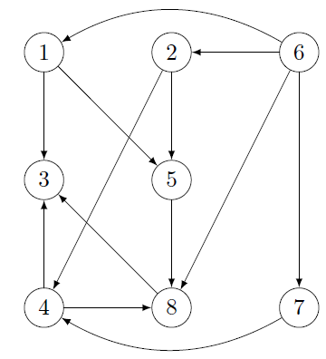 Example 3 - graph