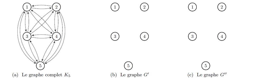 Example 2 - graphs