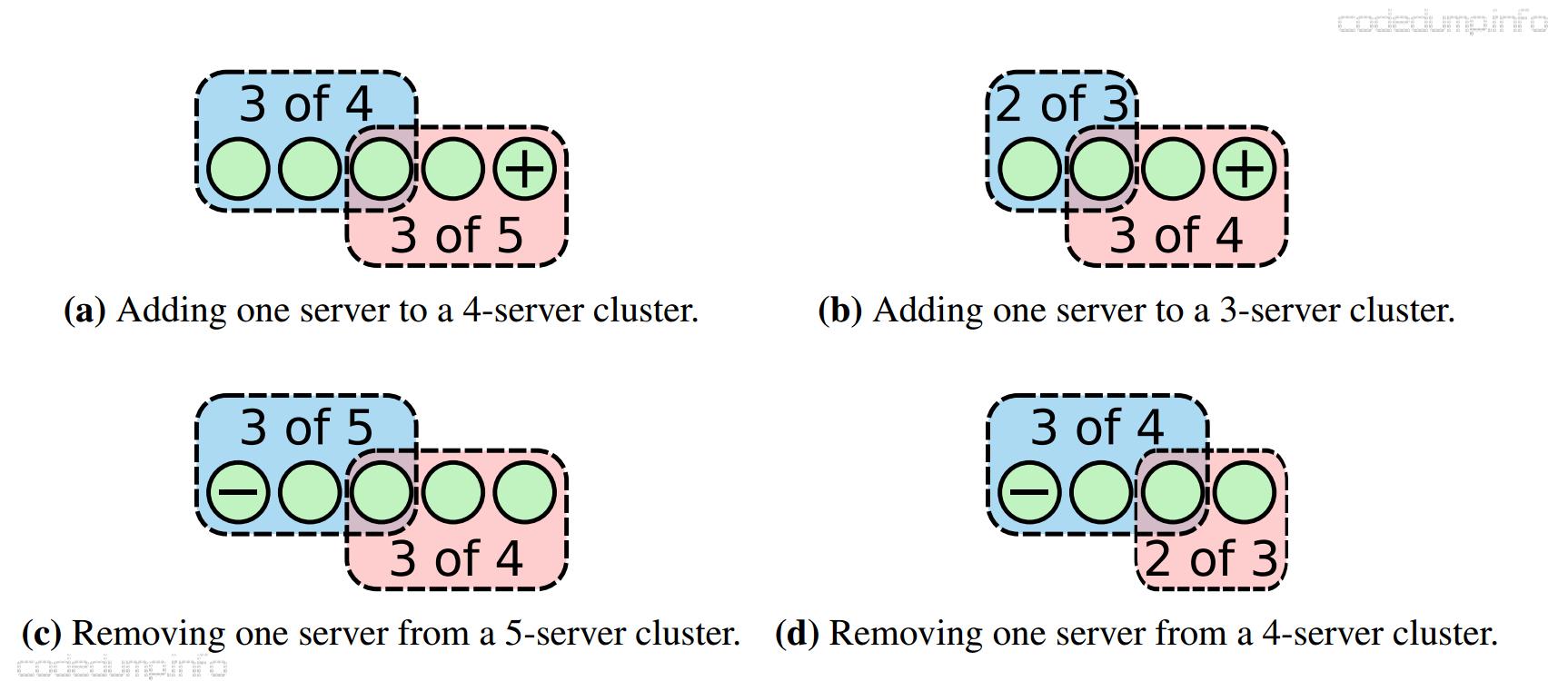 change single server