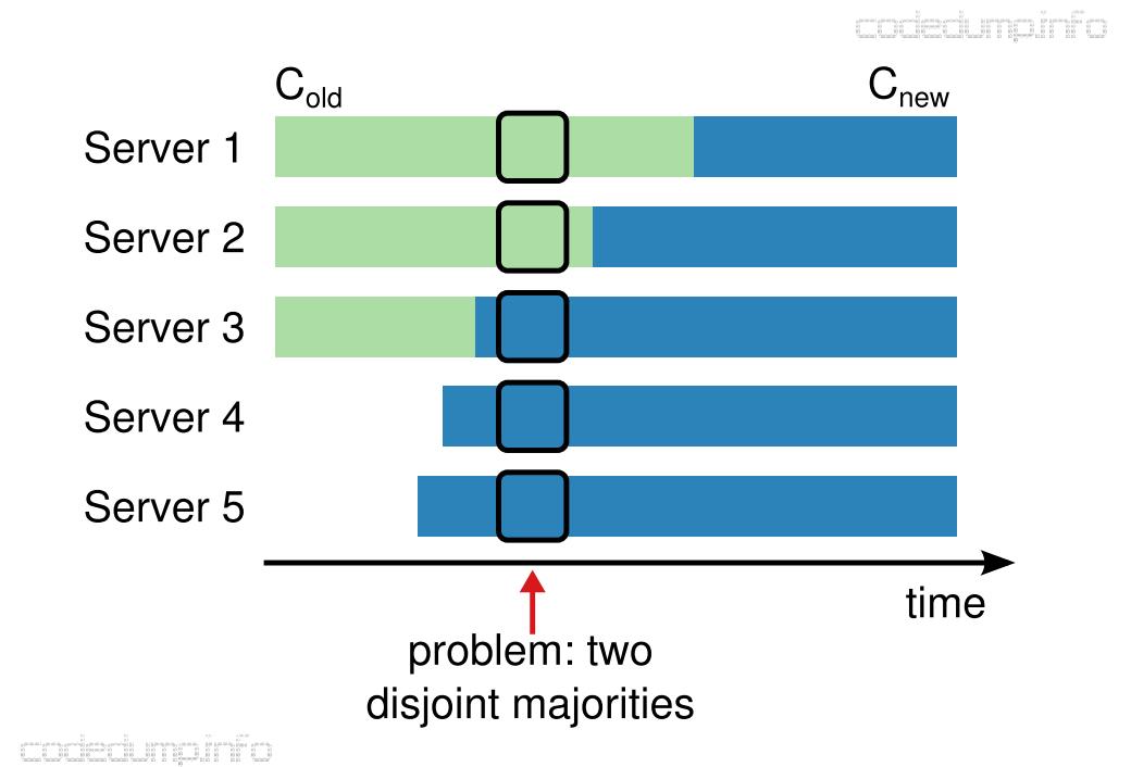 disjoint majorities