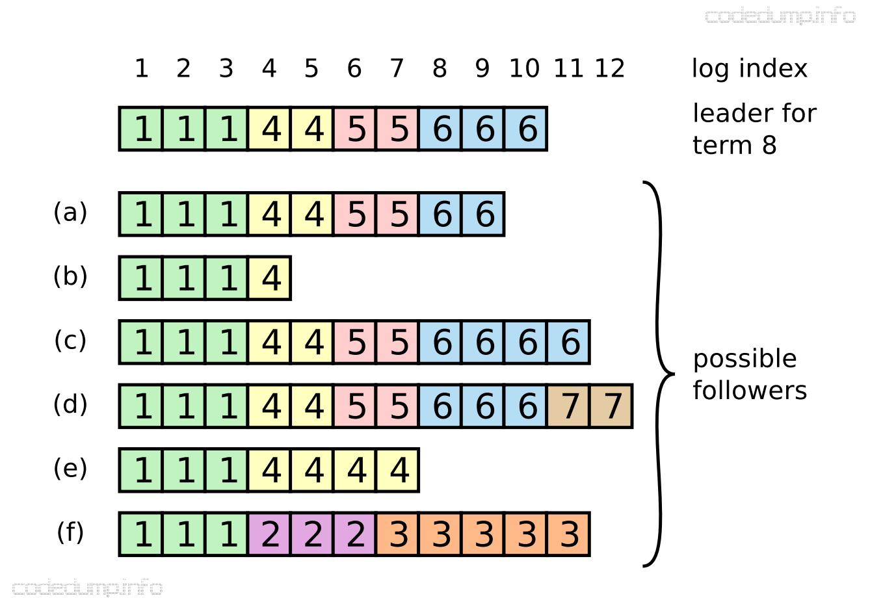 inconsistent logs