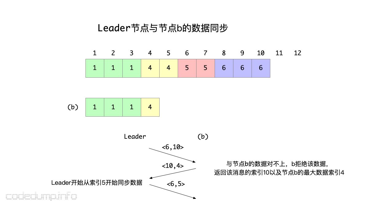 leader-to-b