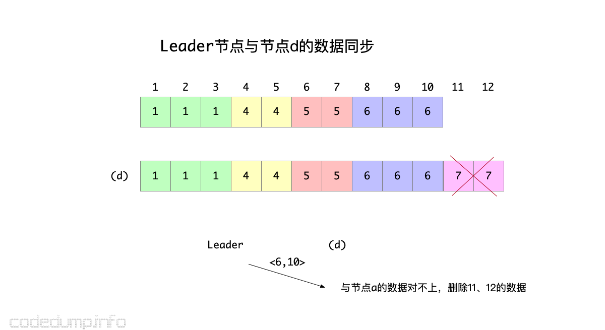 leader-to-d
