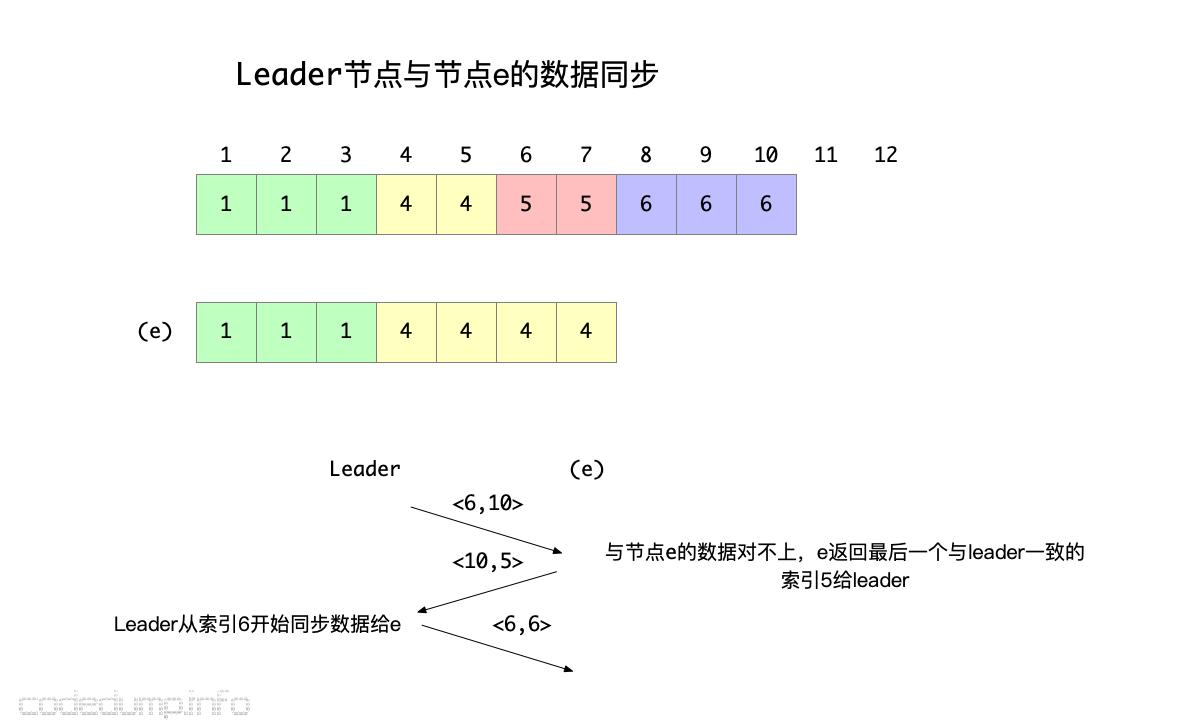 leader-to-e