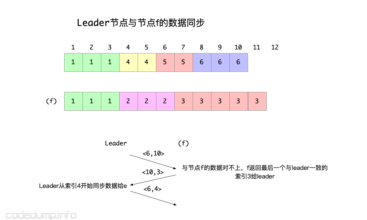 leader-to-f