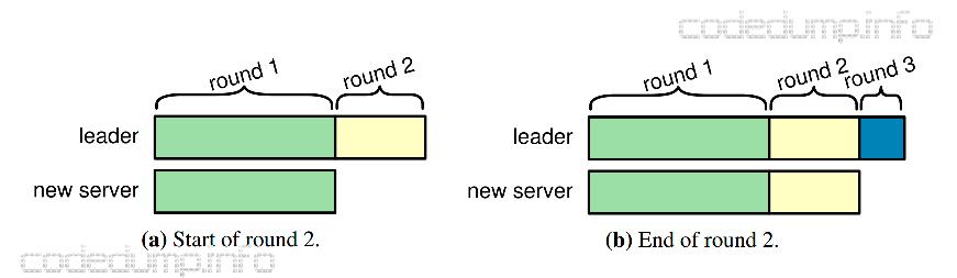 new-server-sync-logs