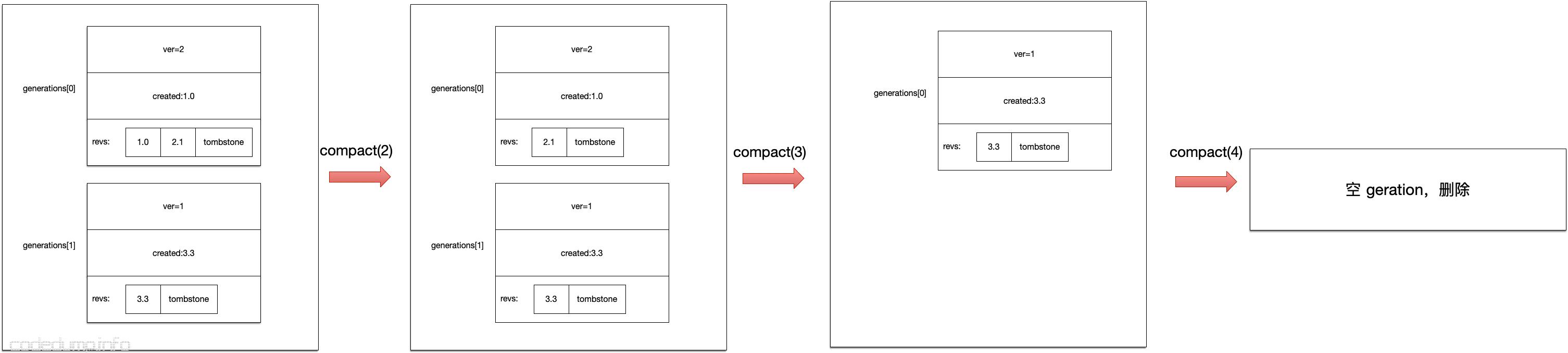 etcd generation_compact