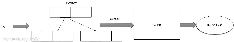 etcd keyindex