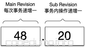 etcd revision