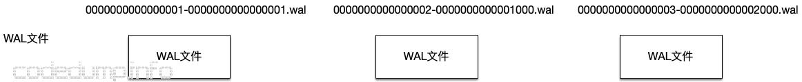 etcd wal1