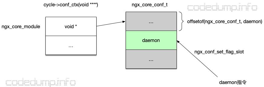core-daemon