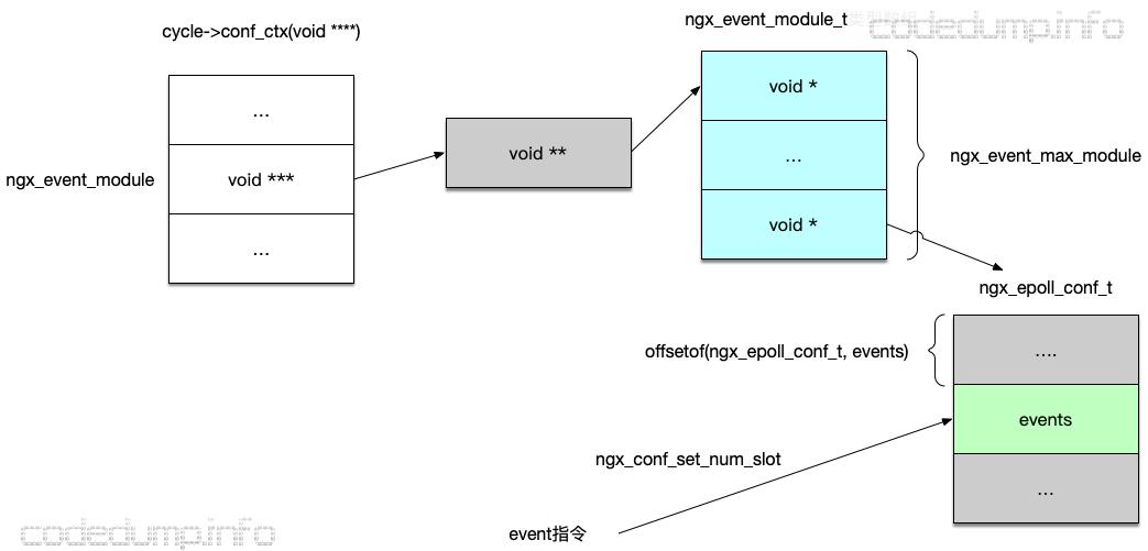 epoll-module-struct