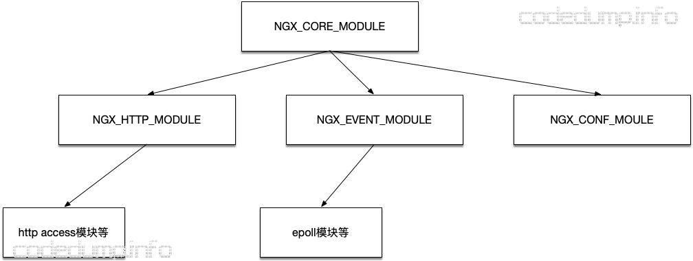 module-tree