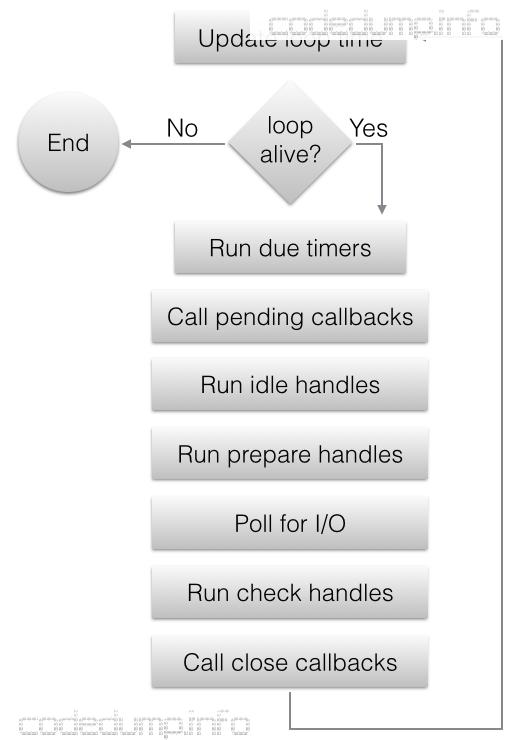 loop_iteration