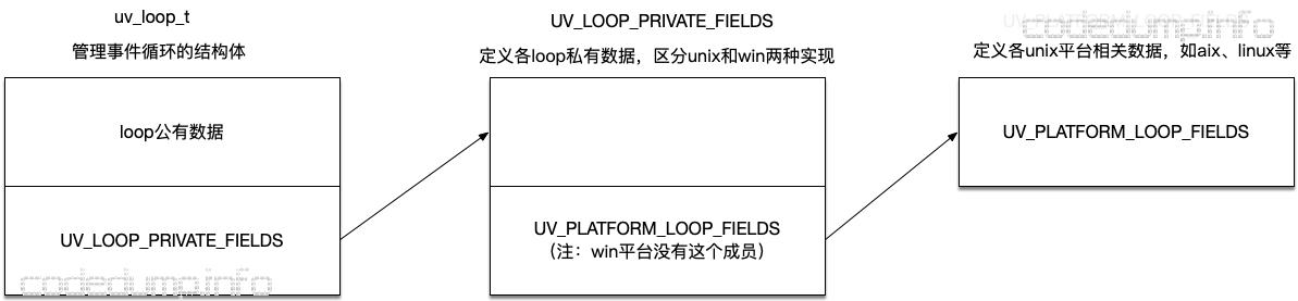 uv_loop_t
