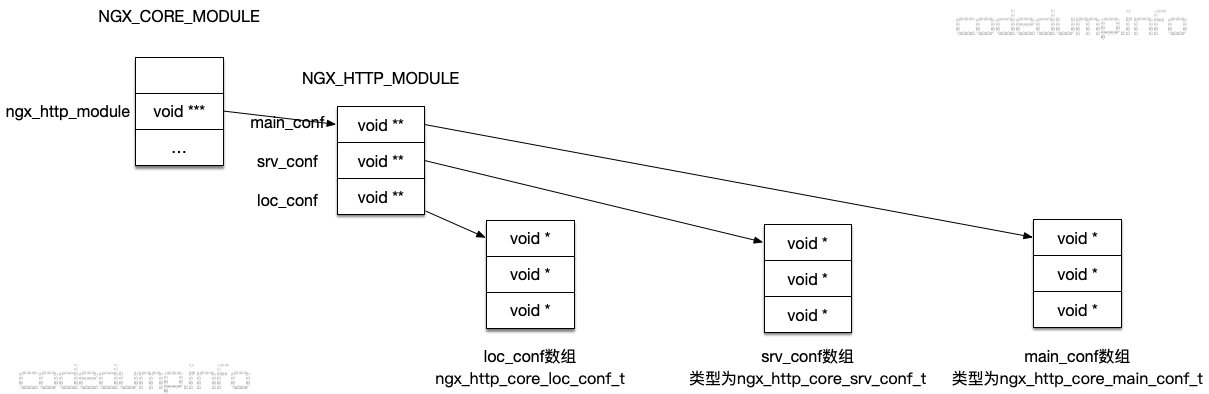 ngx_http_module
