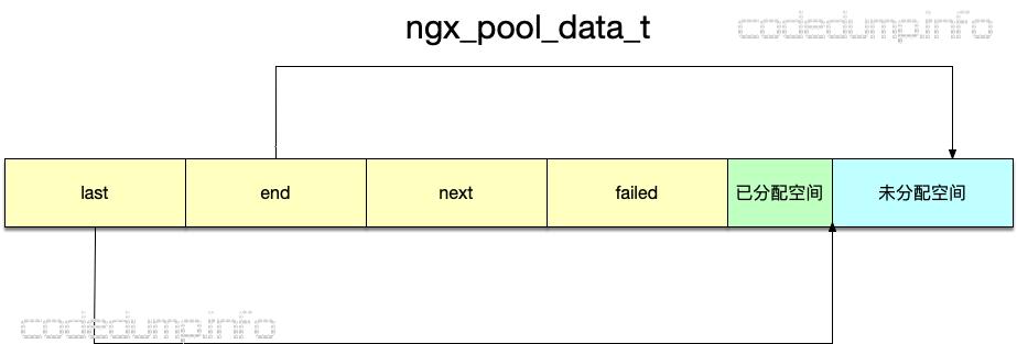ngx_pool_data_t