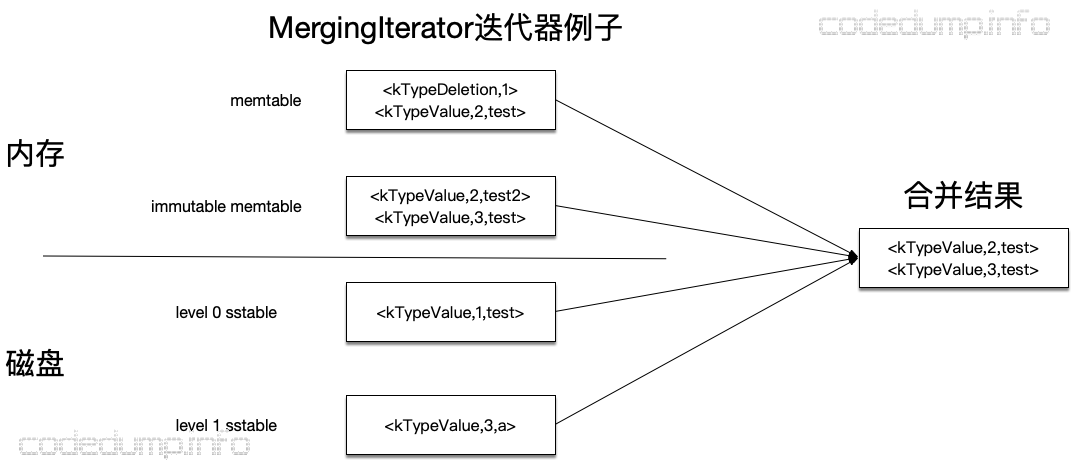 MergingIterator-sample