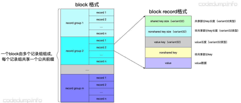 block-record