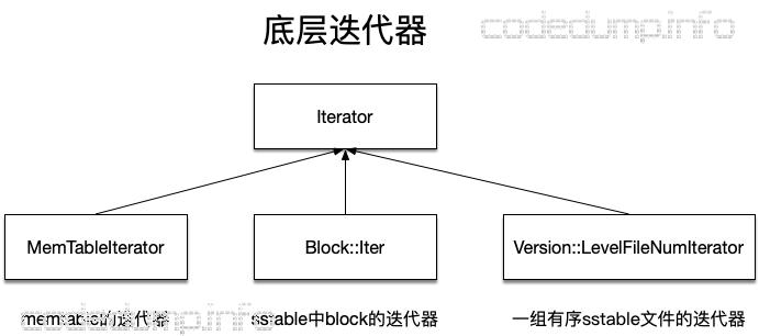 internal-iterator