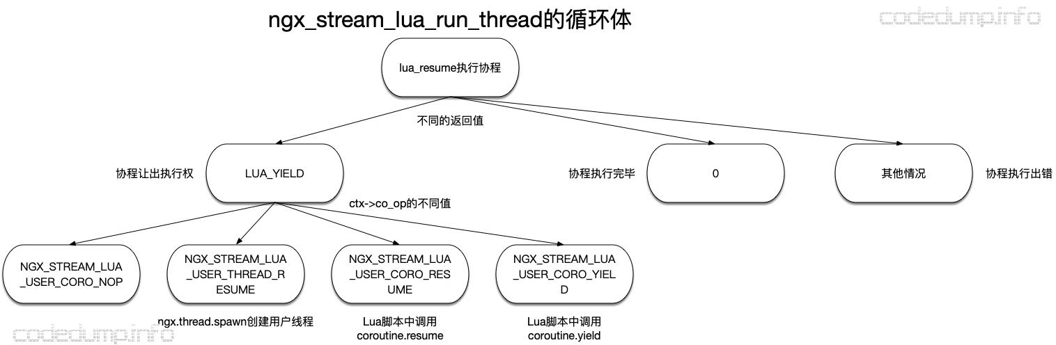 ngx_stream_lua_run_thread