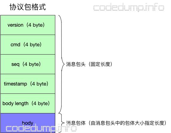 im-protocol-format
