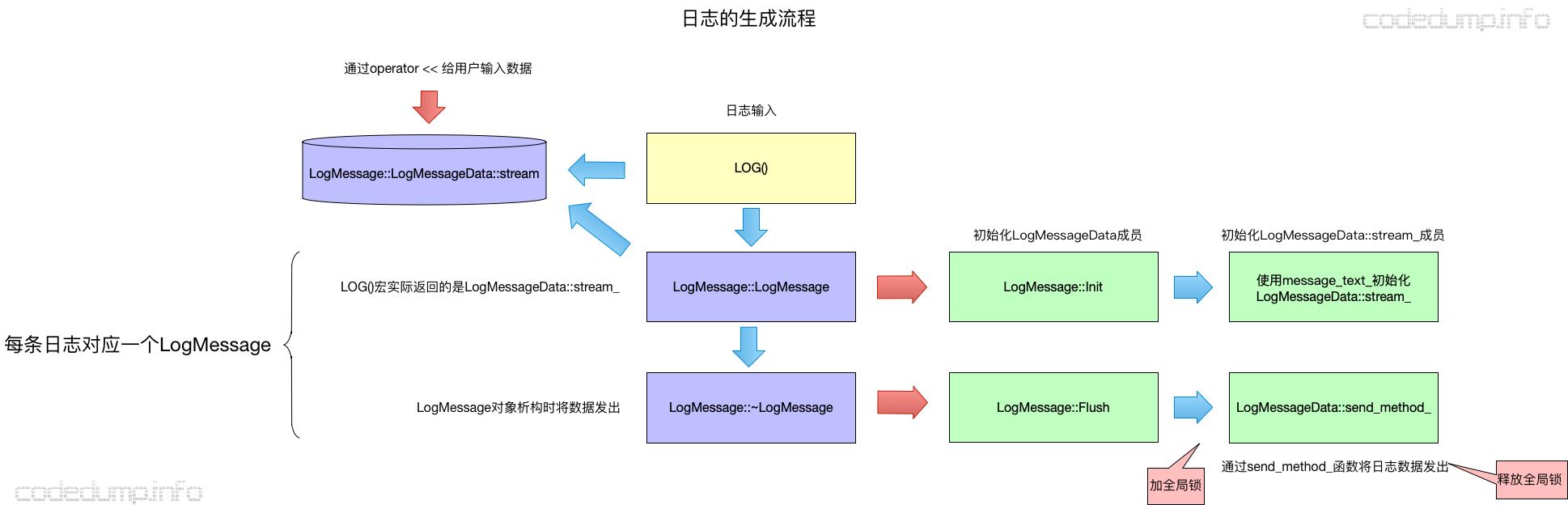 log-generate