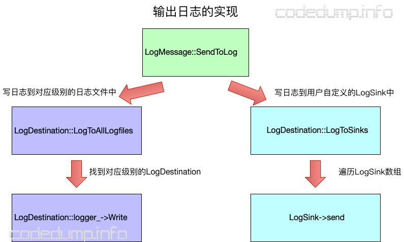 log-output