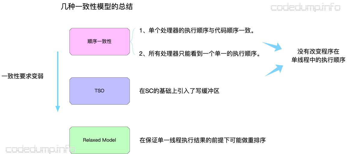 memorymodel