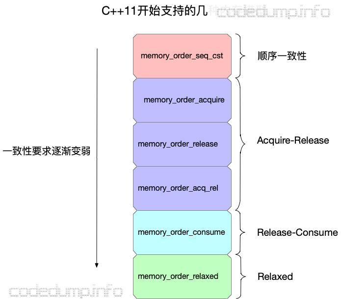 c++model