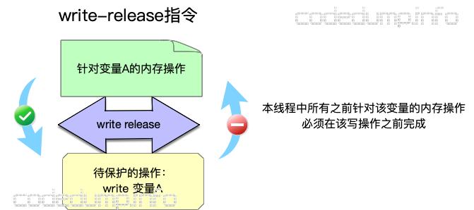 write-release