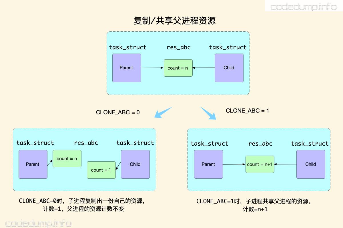 clone_res