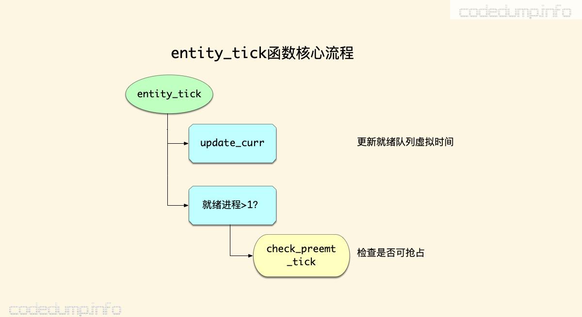 entity_tick