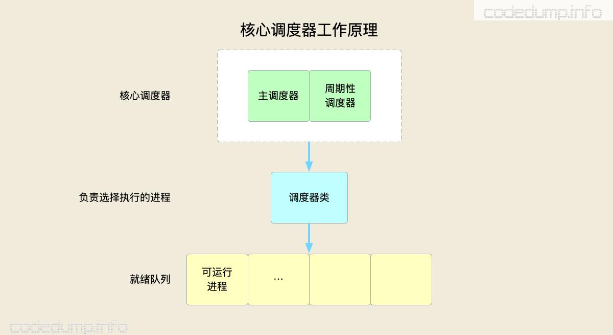 scheduler-core