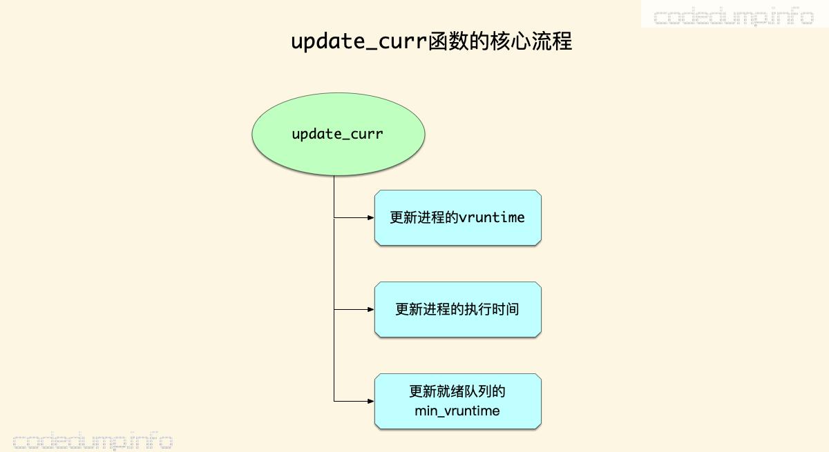 update_curr