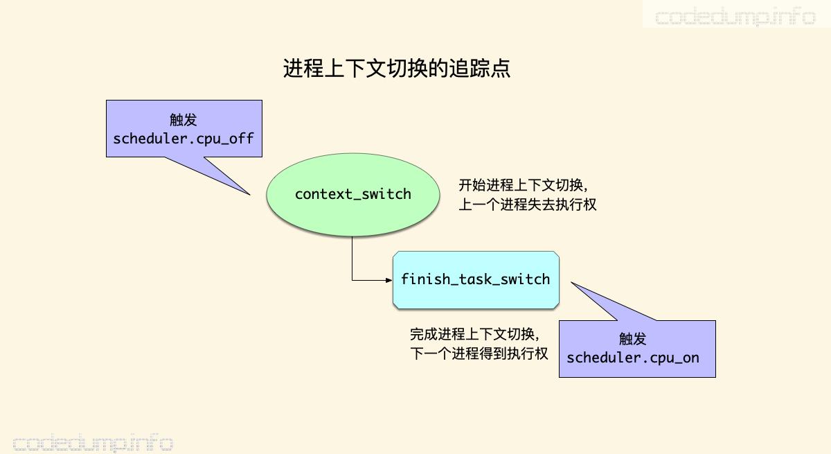 context_switch_probe