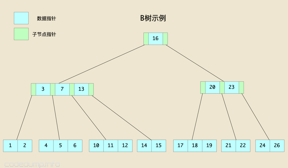 btree-example